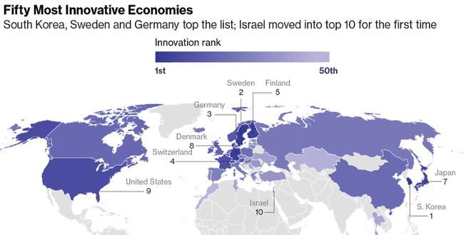 Innovazione, l'Italia guadagna posizioni nella classifica mondiale