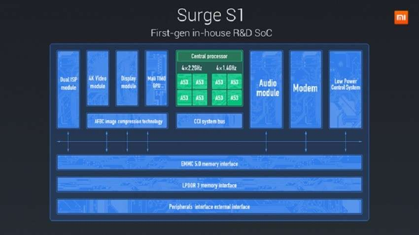 Xiaomi a gamba tesa nella guerra dei SoC: ecco Surge S1, il chipset di Mi 5C
