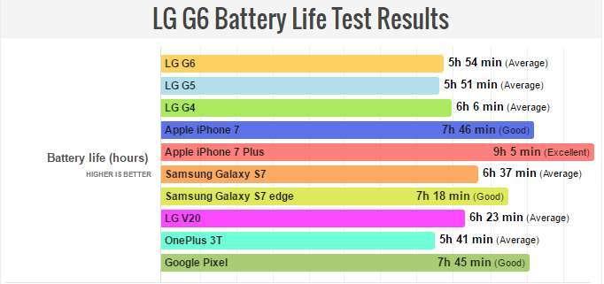 Risultati LG G6
