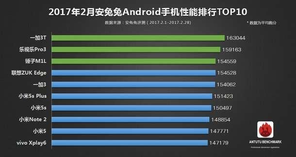 OnePlus 3T scalda i motori: è lo smartphone Android più potente su AnTuTu di febbraio