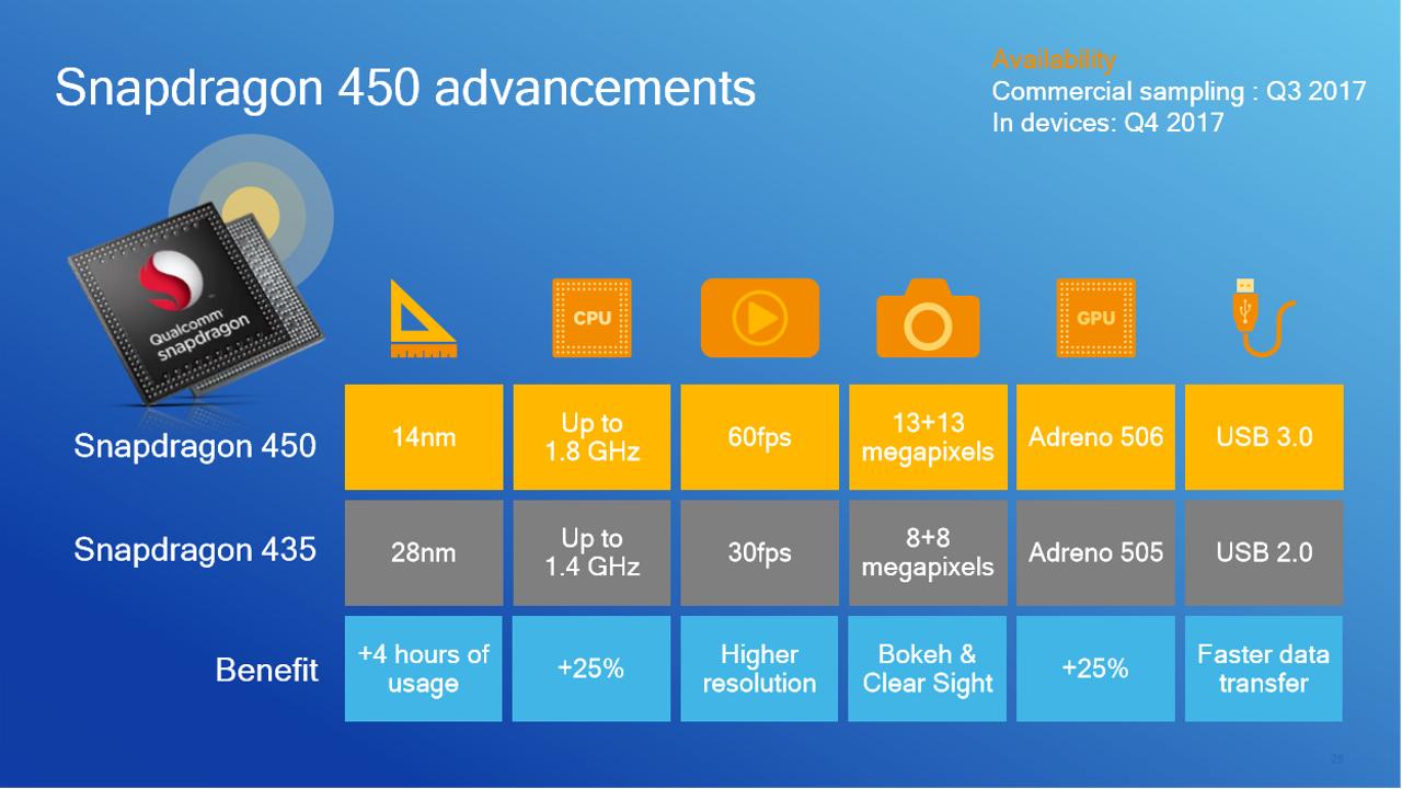 Qualcomm Snapdragon 450 vs 435