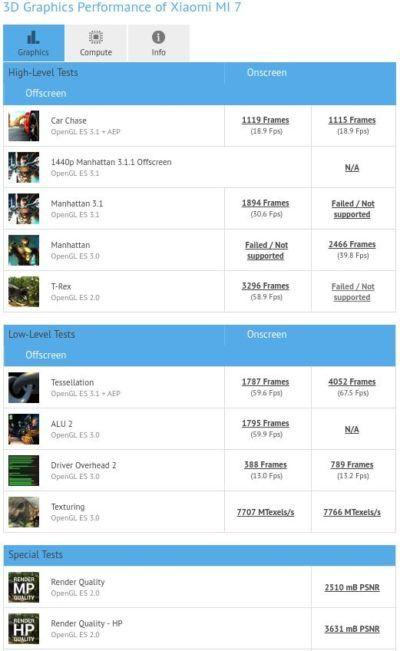 Xiaomi Mi 7, GeekBench registra il downgrade: è alimentato da uno Snapdragon 820