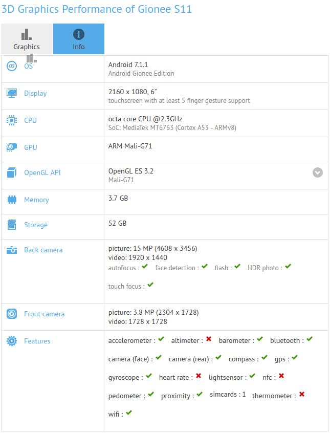 Gionee S11 - GFXBench