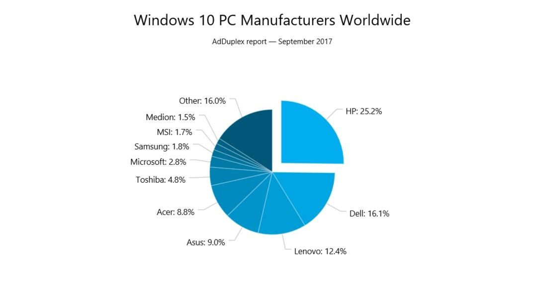 Universo Windows, AD Duplex rilascia l'ultimo Report