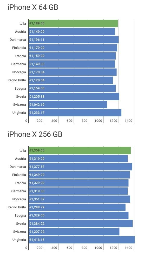 Volare a Londra e comprare un iPhone 8 è più conveniente che comprarlo in Italia