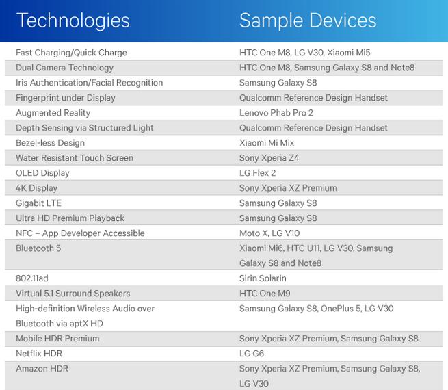 Qualcomm vs Apple: le novità tecnologiche introdotte