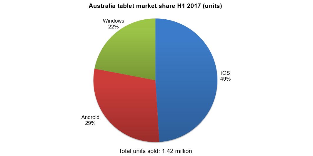 Windows prossimo al sorpasso su Android nel mercato tablet