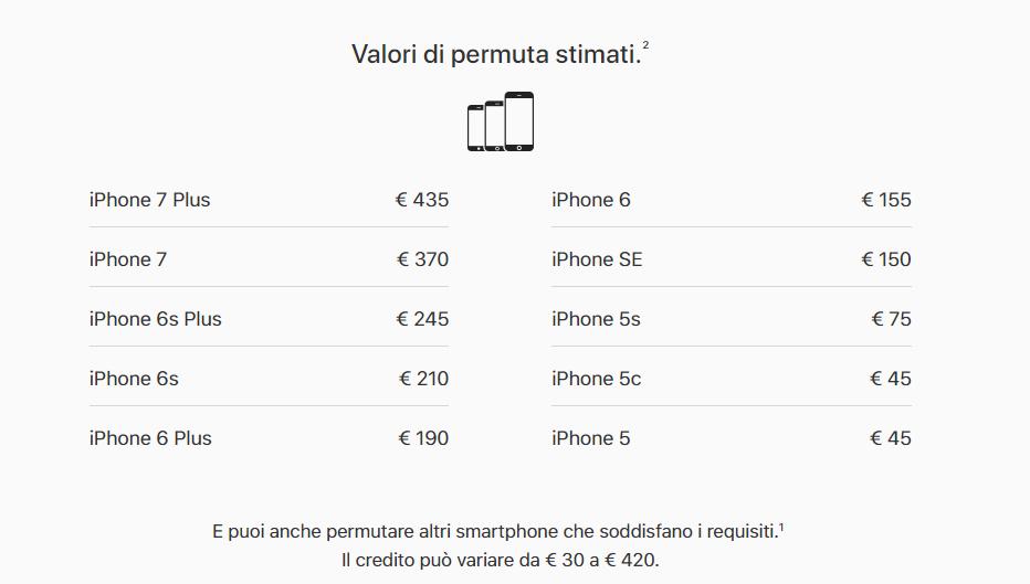 Premuta iPhone