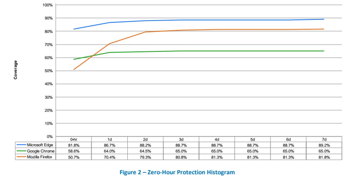 NSS Lab, Microsoft Edge miglior browser contro attacchi malware e phishing