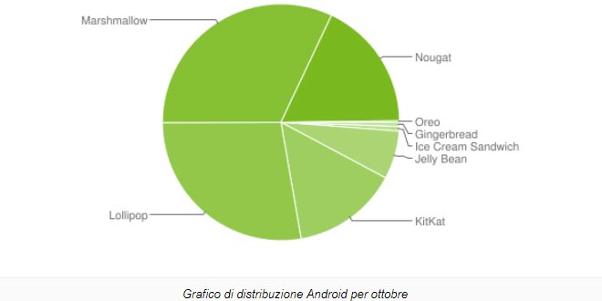 Distribuzione Android ottobre 2017: c'è anche Oreo; domina Marshmallow