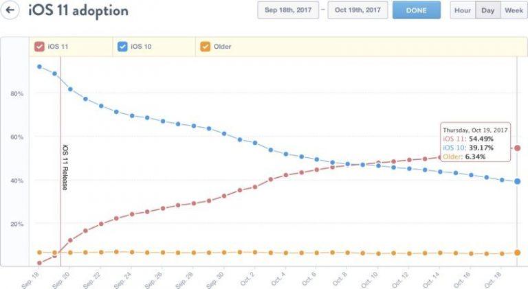L'adozione di iOS 11 su iPhone e iPad sale al 55 %