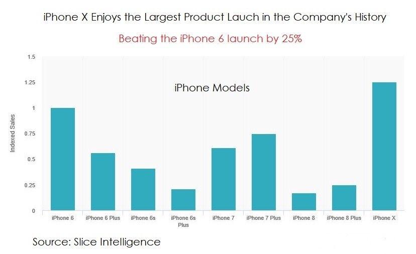 iPhone X potrebbe essere il più grande lancio di prodotto per Apple