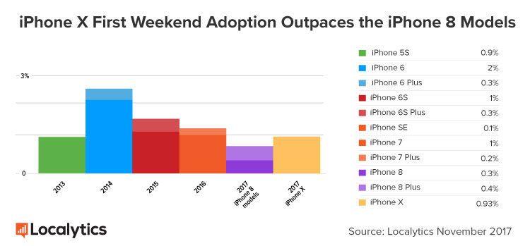 Un primo weekend da record per il nuovo iPhone X