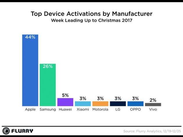 iPhone e iPad sono i dispositivi più acquistati a Natale