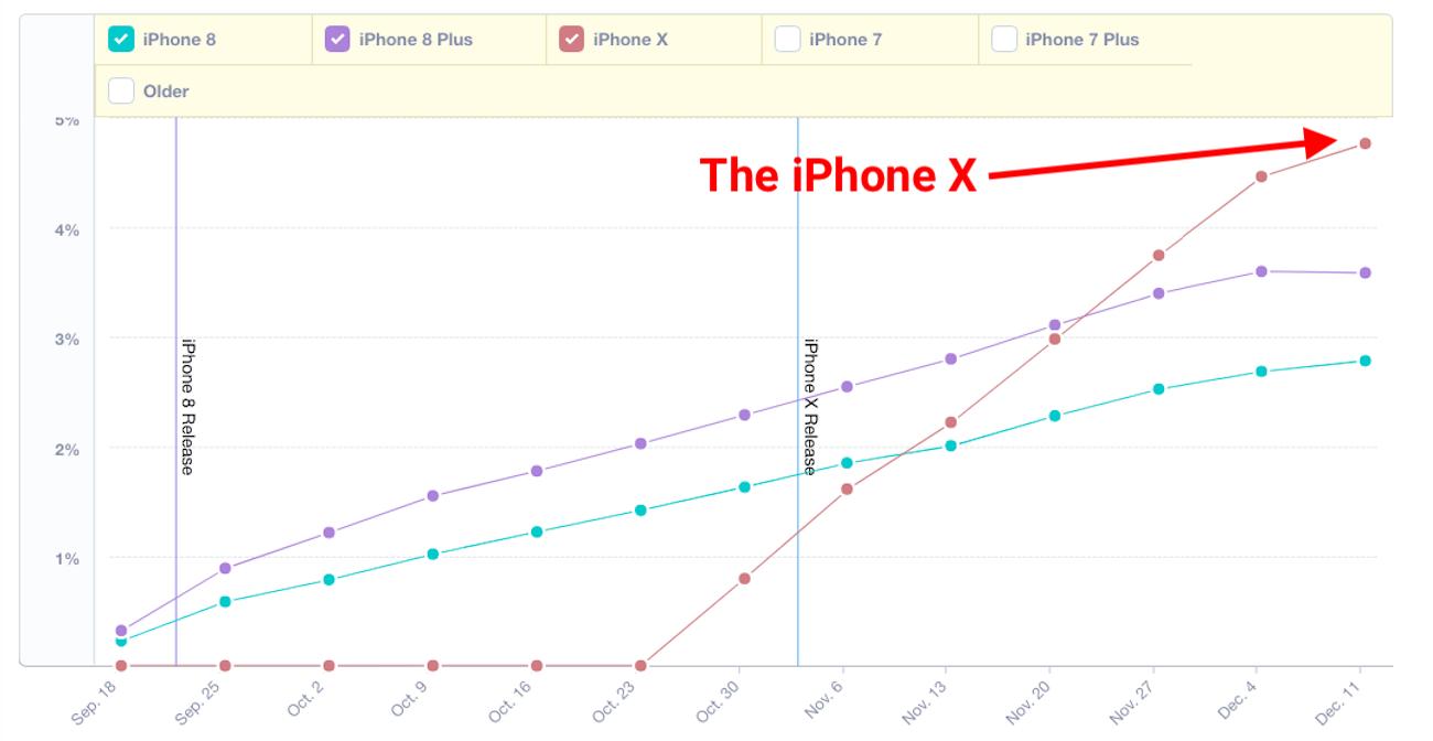 iPhone X vola nei numeri e supera sia iPhone 8 sia iPhone 8 Plus