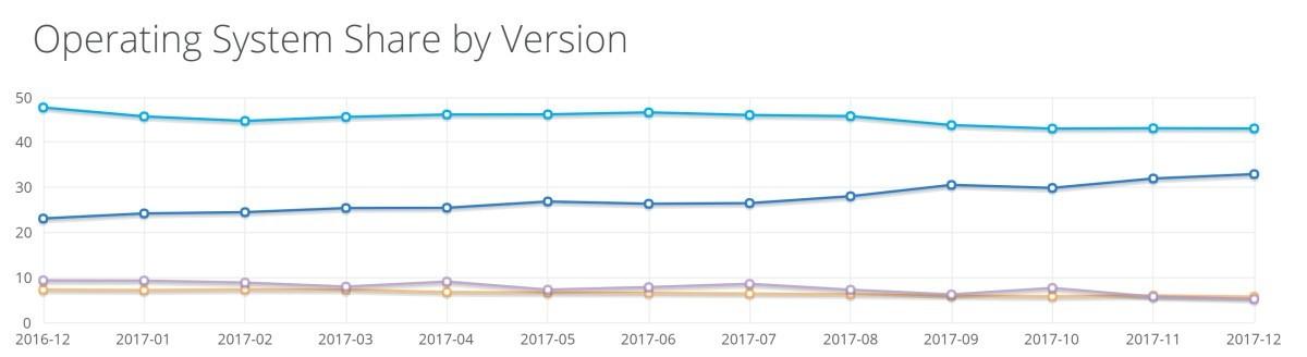 NetMarketShare, a Dicembre Windows 10 raggiunge il 33% di share PC
