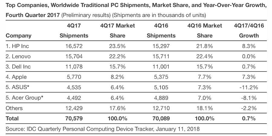Mercato PC Windows in timida crescita ed Apple accelera con i Mac