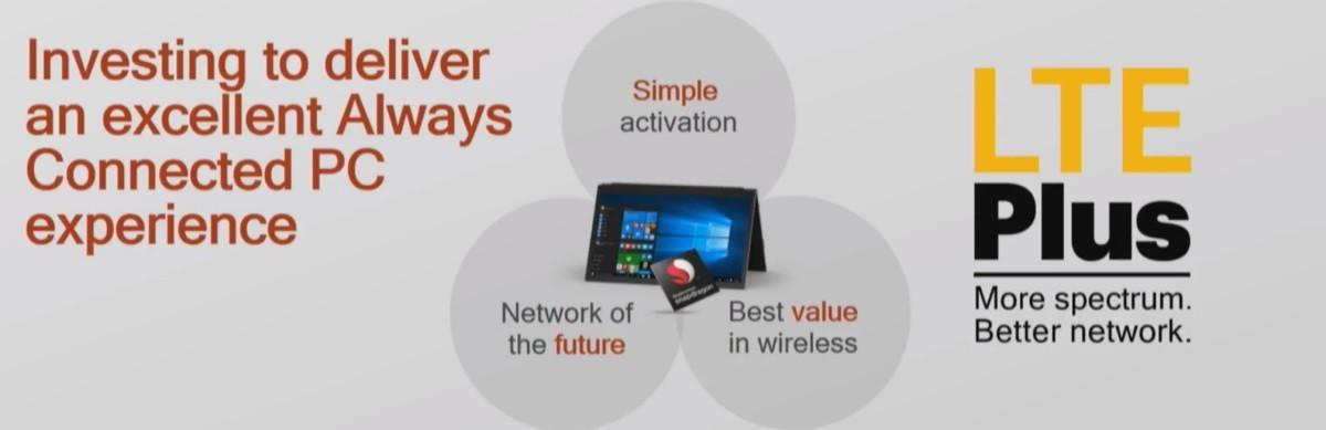 """Windows on Arm, in Italia per l' """"always connected PC"""" arriva il supporto di Tim"""