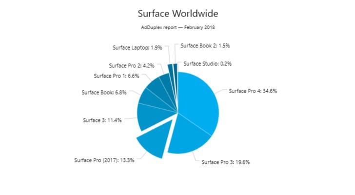 AdDuplex Surface coverage