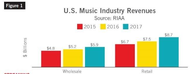 Lo streaming musicale cresce, Spotify ed Apple al top