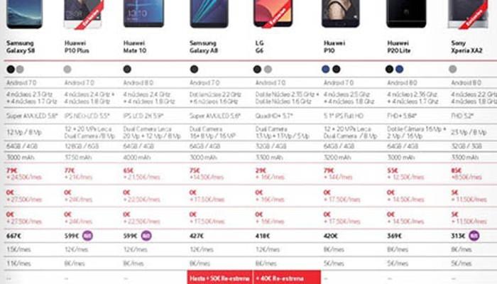 Huawei P20 Lite compare in una Brochure Vodafone