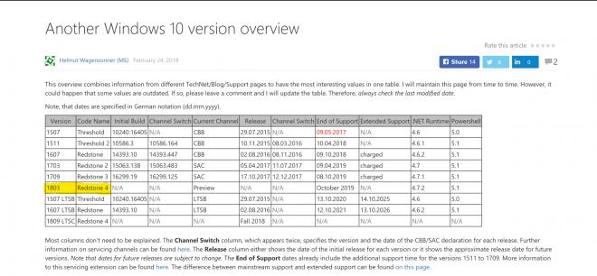 Windows 10, Spring Creators Update in arrivo ad Aprile