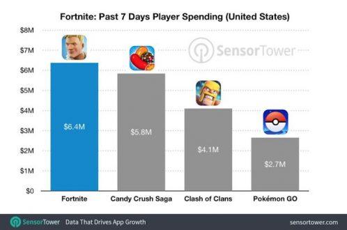 Fortnite su iOS: 15 milioni di dollari in soli 20 giorni dal lancio