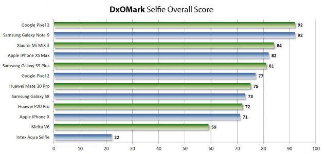 Classifica stilata da DxOMark per i migliori smartphone Selfie