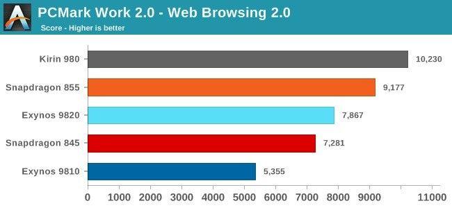 Galaxy S10, più veloce la variante con Snapdragon rispetto a quella con Exynos
