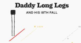 Gioca subito a Daddy Long Legs su Poki