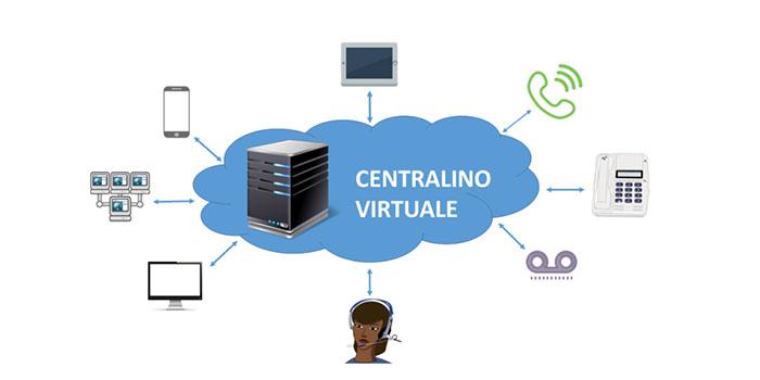 Centralini virtuali: la miglior scelta per le aziende