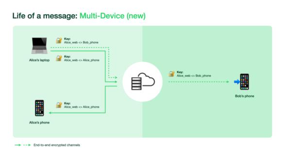 WhatsApp: disponibile il supporto al multi-dispositivo