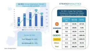 Xiaomi prima in Europa per spedizioni di smartphone nel Q2 2021